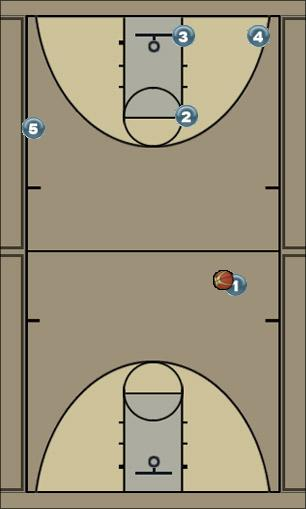 Basketball Play Double Man to Man Offense offense, easy layup
