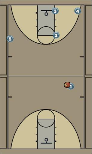 Basketball Play Double Man to Man Offense offense, easy layup