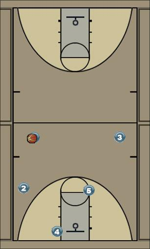 Basketball Play Mid Zone Play offense, cutting, zone