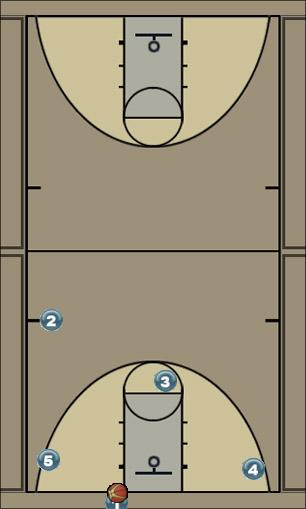 Basketball Play Whiskers Zone Press Break screening, man to man press breaker