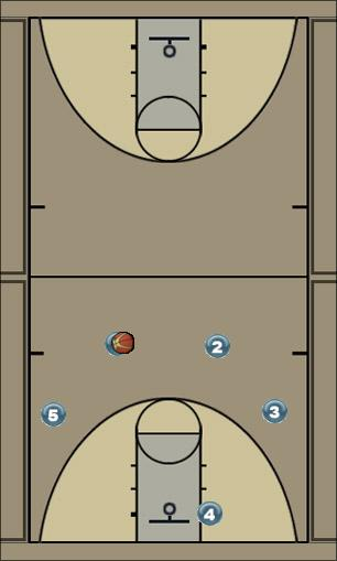 Basketball Play Back Man to Man Offense offense, back-door cuts, screens