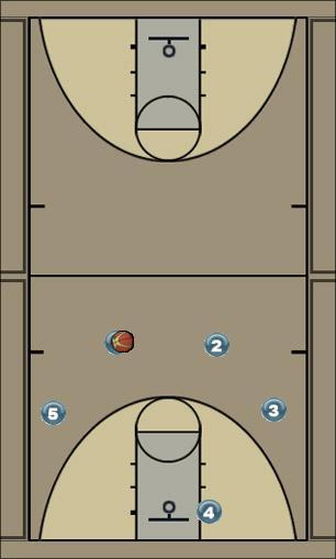 Basketball Play Back Man to Man Offense offense, back-door cuts, screens
