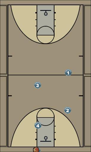 Basketball Play Press Breaker E Zone Press Break quick hitter, fast