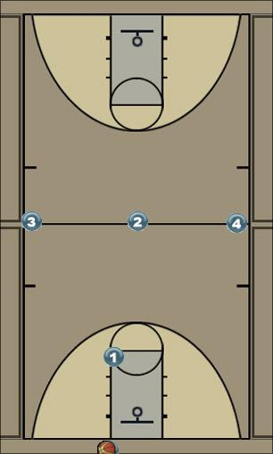 Basketball Play Mid-Stand Zone Press Break passing, slow