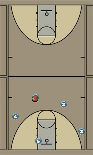 Basketball Play Stickman Reg Man to Man Offense offense, cutting