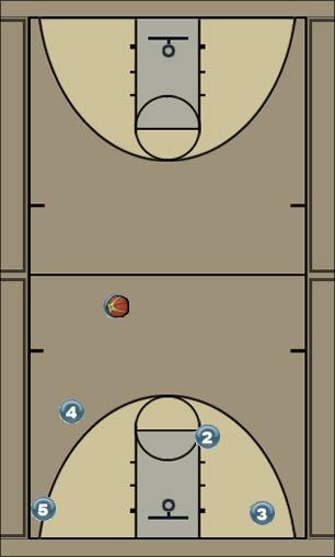 Basketball Play Double Down Man to Man Offense offense, screening