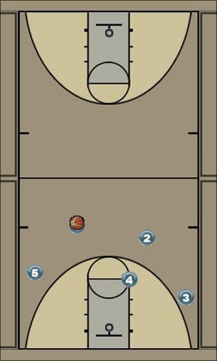 Basketball Play 3 side Man to Man Offense offense, cutting, screens, three-pointers, man-man