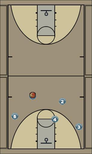 Basketball Play 3 side Man to Man Offense offense, cutting, screens, three-pointers, man-man