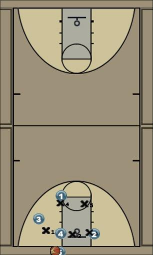 Basketball Play bird Zone Baseline Out of Bounds offense, 2-3 zone