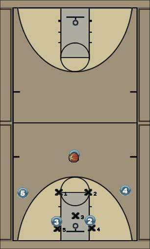 Basketball Play Zone wing Zone Play offense, three-pointers, screening, 2-3 zone