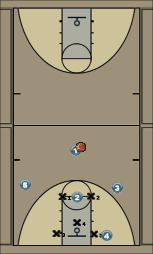 Basketball Play Down double Zone Play offense, 2-3 zone, short corner, screening