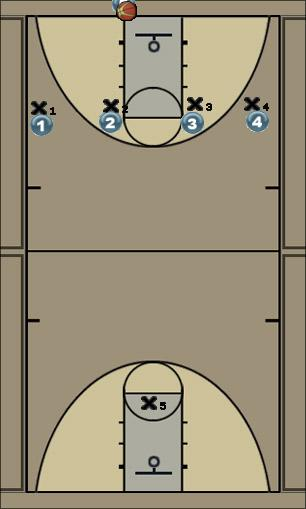 Basketball Play 4 across Man to Man Set press breaker, man-man, quick passes, screening