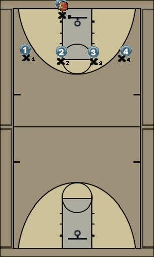 Basketball Play 4 across- Side Man to Man Set press breaker, man-man, fast paced, screening