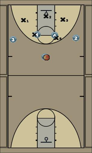 Basketball Play Titan Zone Play offense, 2-3 zone, skip passes, post shots, screens