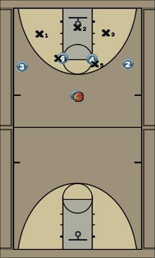 Basketball Play Titan Zone Play offense, 2-3 zone, skip passes, post shots, screens