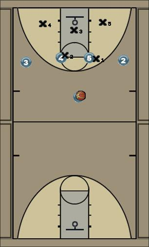 Basketball Play Titan revised Zone Play offense, 2-3 zone, quick ball movement