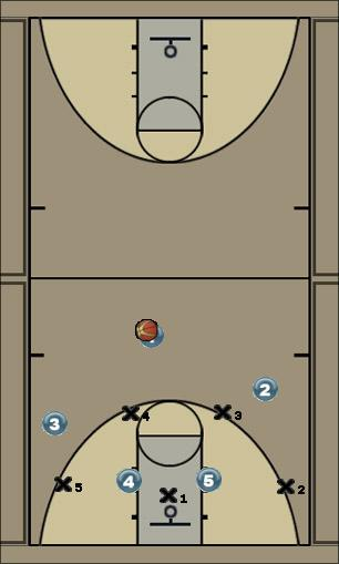 Basketball Play Shield Defense defense, zone-man mix, offensive stopper