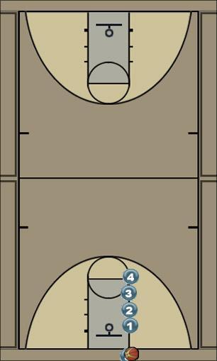 Basketball Play Twist Last Second Play last second play, three pointer