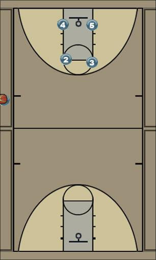 Basketball Play Slam Man to Man Offense offense, dunking, man-man
