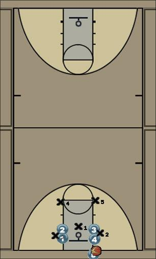 Basketball Play Titan- Out Zone Baseline Out of Bounds offense, 2-3 offense, fast paced
