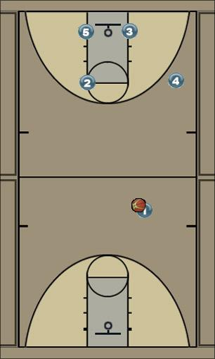 Basketball Play Slam Man to Man Offense offense, dunking, handoff, end of quarter play