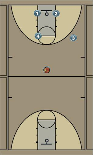 Basketball Play Slam Man to Man Offense offense, dunking, end of quarter play, screens