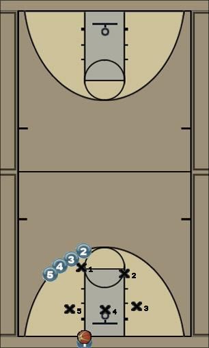 Basketball Play Swivel Zone Baseline Out of Bounds offense, handoffs, threepointer, 2-3 zone