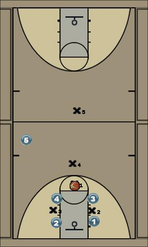 Basketball Play Layup transition play Quick Hitter offense, three pointer, long passes