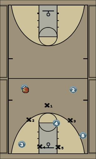 Basketball Play 3-2 zone offensive movement Zone Play offense, skip passes, short corner