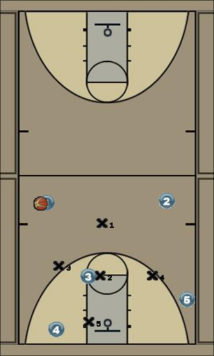 Basketball Play HourGlass Zone Play offense, short corner, zone play, quick