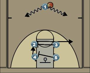 Basketball Play High - Low Man to Man Offense