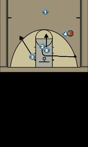 Basketball Play 3-4 part 2 Man to Man Offense