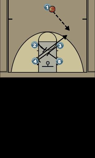 Basketball Play 3-4 Man to Man Offense