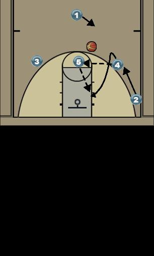 Basketball Play 3-4 part 3 Man to Man Set