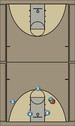 Basketball Play Hammer Play Uncategorized Plays offense