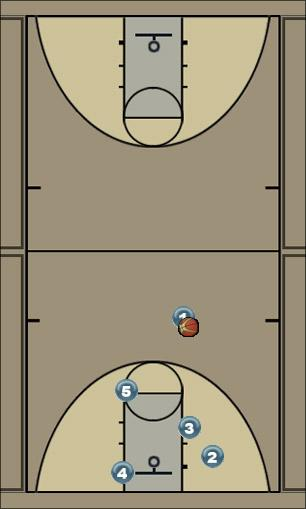 Basketball Play Spurs Loop Uncategorized Plays offense