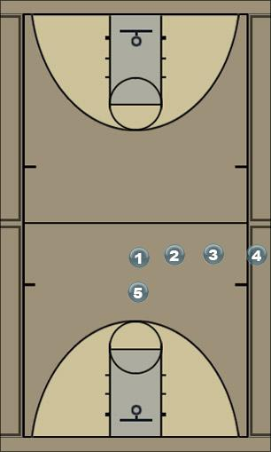 Basketball Play loop Sideline Out of Bounds