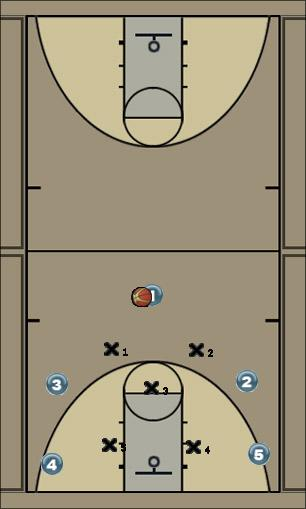 Basketball Play 2-1-2 Defense Uncategorized Plays defense