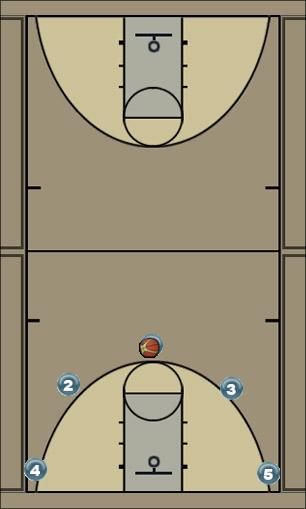 Basketball Play Force Motion Man to Man Offense