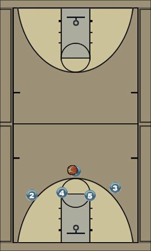 Basketball Play 1-4 option 3 Man to Man Offense
