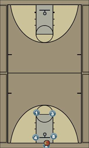 Basketball Play inbounds 2 Zone Baseline Out of Bounds