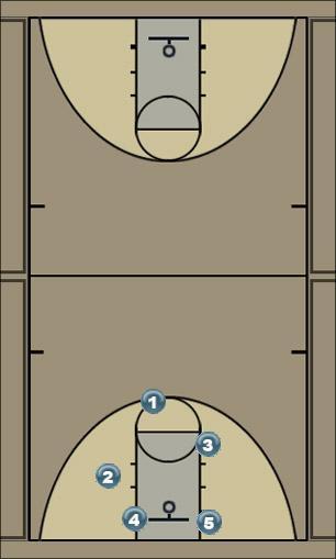 Basketball Play Break Offense Uncategorized Plays fastbreak