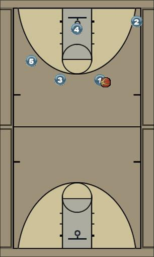Basketball Play Man Offense 1 Basic Man to Man Offense basic1