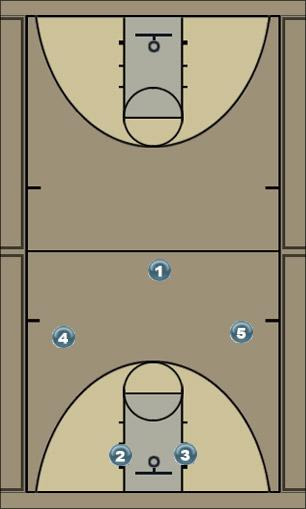 Basketball Play 5 man Man to Man Set