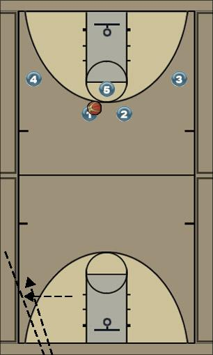 Basketball Play Michelle Uncategorized Plays offensive play 5v5