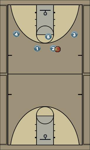 Basketball Play Robynne Uncategorized Plays offensive play, 5v5