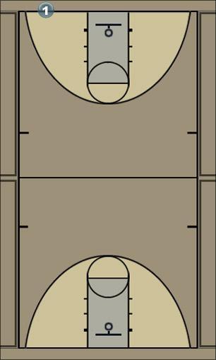 Basketball Play nefti Basketball Drill