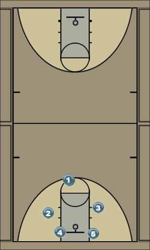 Basketball Play 4 High Zone Baseline Out of Bounds inbounds