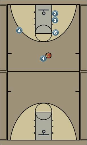 Basketball Play BOSTON Man to Man Offense offense, man to man, boston