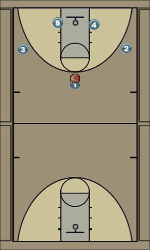 Basketball Play 1-2-2 Zone Play